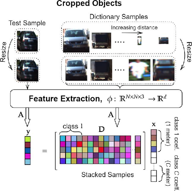 Figure 2 for Representation Based Regression for Object Distance Estimation