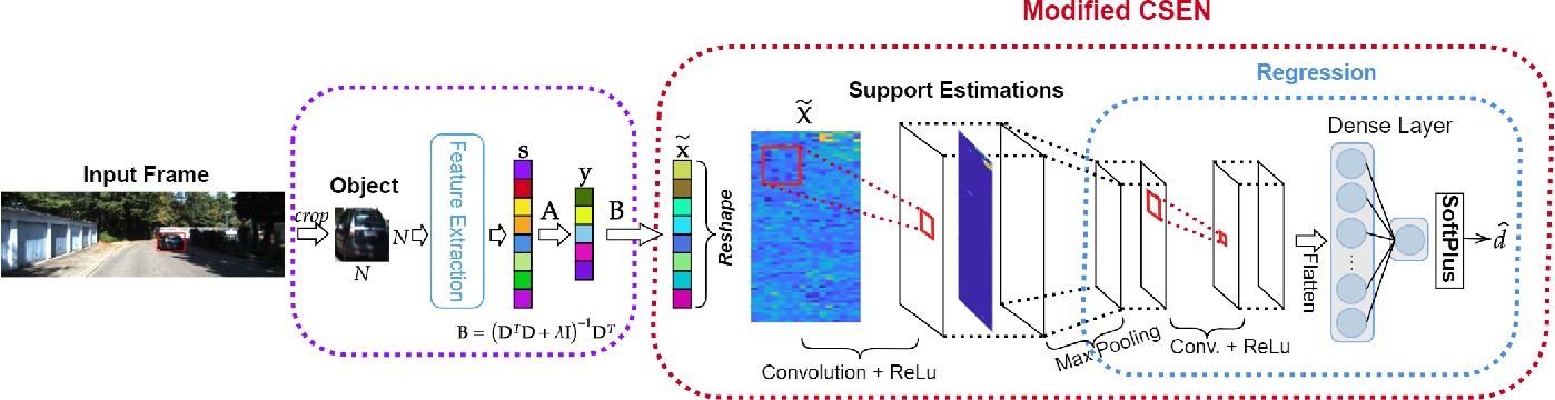 Figure 3 for Representation Based Regression for Object Distance Estimation