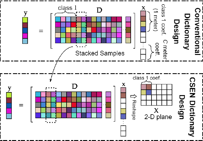 Figure 4 for Representation Based Regression for Object Distance Estimation