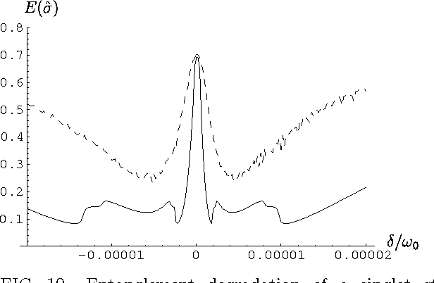 FIG. 10. Entanglement degradation of a singlet state |Ψ−〉〈Ψ−| [Eq. (23) with n = 1] after transmission of one subsystem (dashed curve) or both subsystems (full curve) through a medium with susceptibility (42).