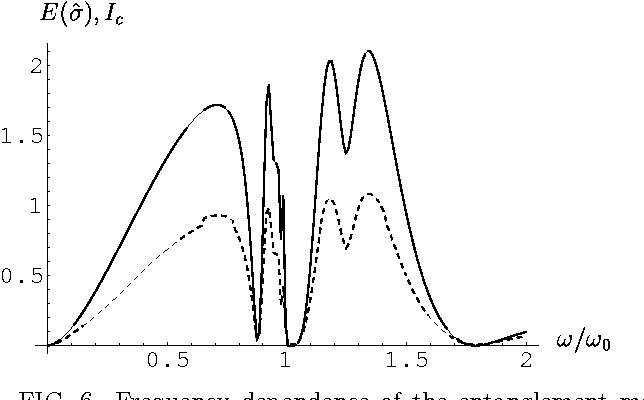 FIG. 6. Frequency dependence of the entanglement measure E(σ̂) (dashed line) and the total correlation Ic (solid line) for a state |1, 1, 0, 0〉 impinging on a beam splitter with γ/ω0 = 0.001 in Eq. (22) and the other parameters given in the text.