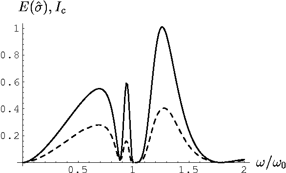 FIG. 7. Frequency dependence of the entanglement measure E(σ̂) (dashed line) and the total correlation Ic (solid line) for a state |1, 0, 0, 0〉 impinging on a beam splitter with γ/ω0 =0.01 in Eq. (22) and the other parameters given in the text.