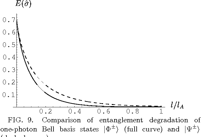 FIG. 9. Comparison of entanglement degradation of one-photon Bell basis states |Φ±〉 (full curve) and |Ψ±〉 (dashed curve).