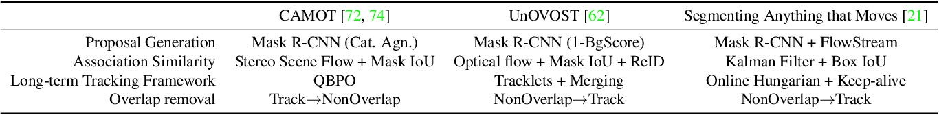Figure 2 for Opening up Open-World Tracking
