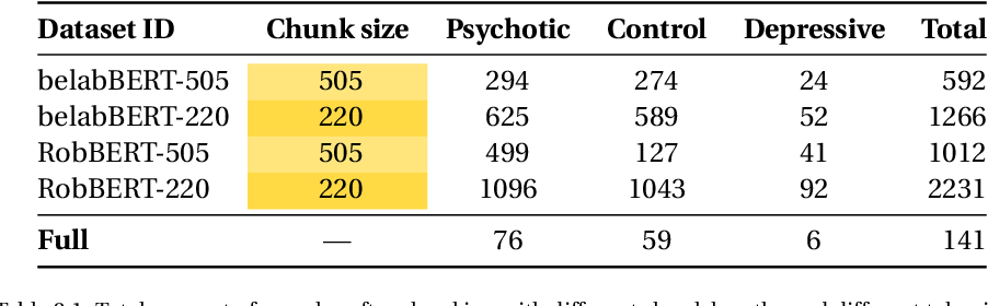 Figure 4 for Text-based classification of interviews for mental health -- juxtaposing the state of the art
