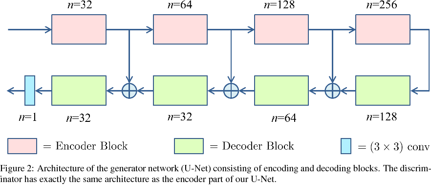 Figure 3 for Automating Motion Correction in Multishot MRI Using Generative Adversarial Networks