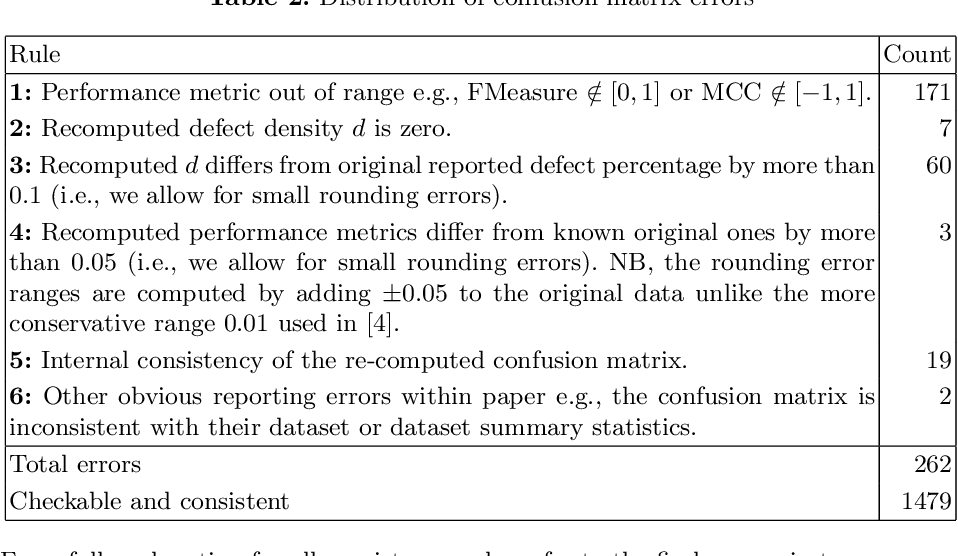 Figure 2 for The Prevalence of Errors in Machine Learning Experiments