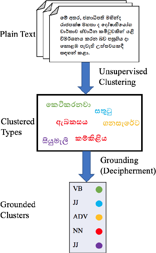 Figure 1 for A Grounded Unsupervised Universal Part-of-Speech Tagger for Low-Resource Languages