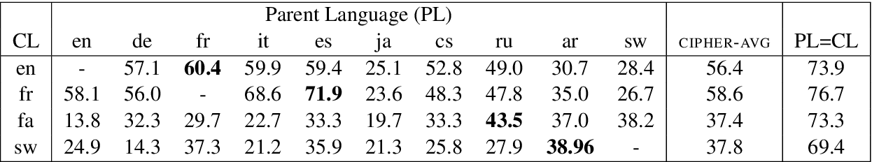 Figure 4 for A Grounded Unsupervised Universal Part-of-Speech Tagger for Low-Resource Languages