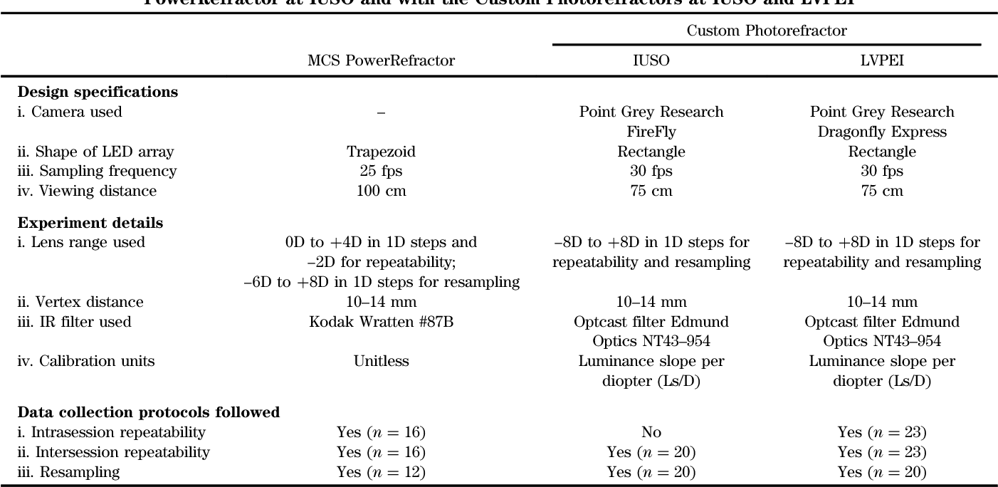 Empirical variability in the calibration of slope-based eccentric