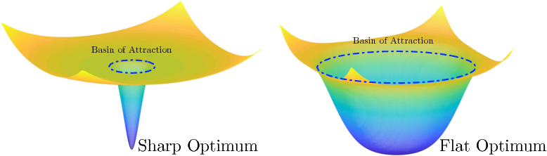 Figure 1 for Toward Deeper Understanding of Nonconvex Stochastic Optimization with Momentum using Diffusion Approximations