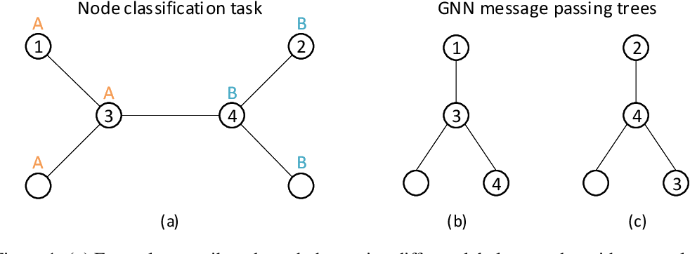 Figure 1 for Exploiting Path Information for Anchor Based Graph Neural Network