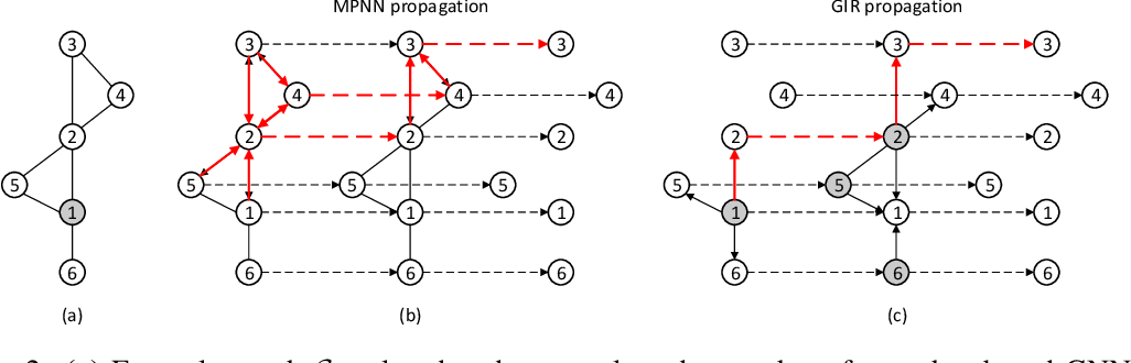 Figure 3 for Exploiting Path Information for Anchor Based Graph Neural Network