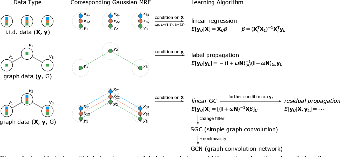 Figure 1 for A Unifying Generative Model for Graph Learning Algorithms: Label Propagation, Graph Convolutions, and Combinations