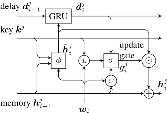 Figure 1 for Recurrent Entity Networks with Delayed Memory Update for Targeted Aspect-based Sentiment Analysis