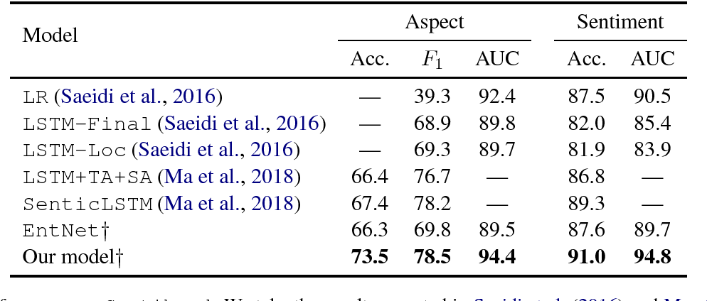 Figure 2 for Recurrent Entity Networks with Delayed Memory Update for Targeted Aspect-based Sentiment Analysis