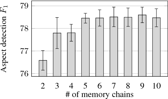 Figure 4 for Recurrent Entity Networks with Delayed Memory Update for Targeted Aspect-based Sentiment Analysis