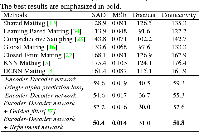 Figure 2 for Deep Image Matting