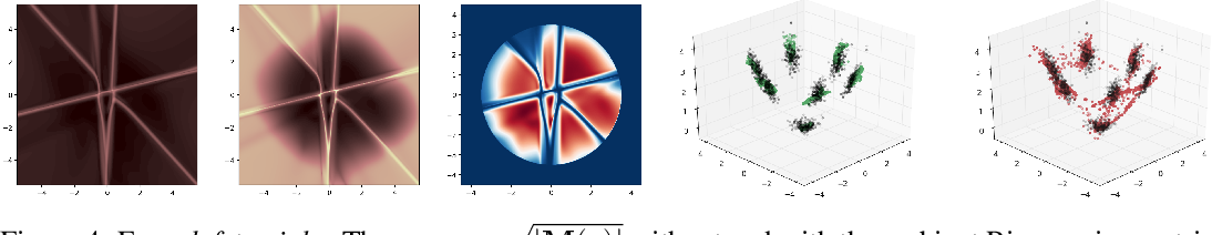 Figure 3 for Geometrically Enriched Latent Spaces