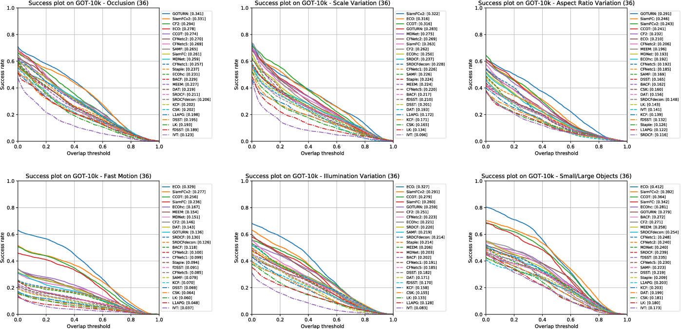 Figure 9 from GOT-10k: A Large High-Diversity Benchmark for Generic