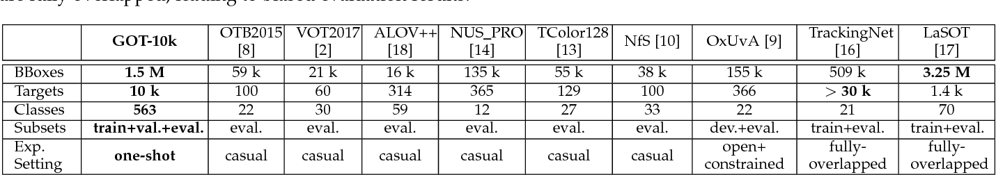 Figure 2 for GOT-10k: A Large High-Diversity Benchmark for Generic Object Tracking in the Wild