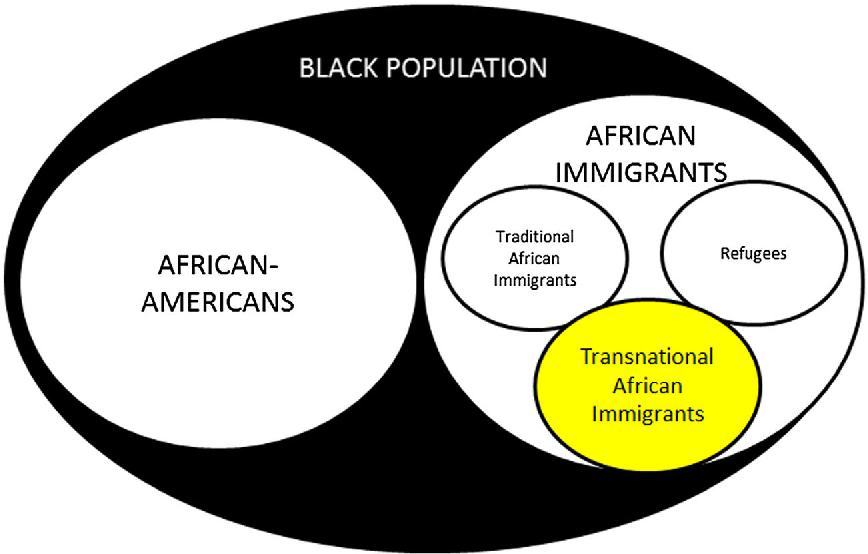 Fig. 1 Lamberts-Ilunga diagram of Black immigrants in the US