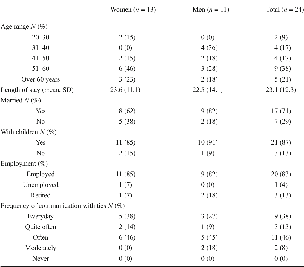 Table 1 Descriptive information of the participants Women (n = 13) Men (n = 11) Total (n = 24)