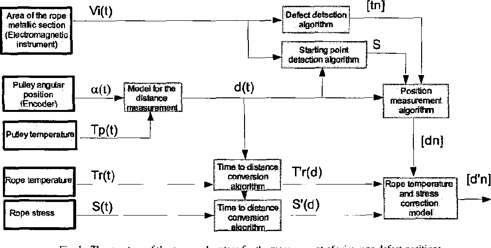 A system for the measurement of wire-rope defect positions ...
