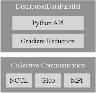 Figure 1 for PyTorch Distributed: Experiences on Accelerating Data Parallel Training