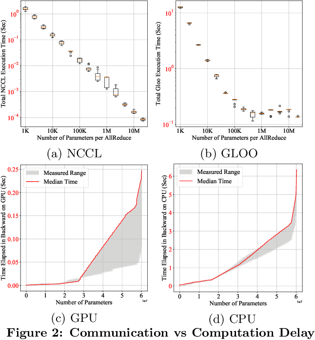 Figure 3 for PyTorch Distributed: Experiences on Accelerating Data Parallel Training