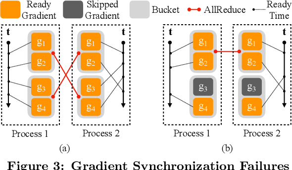 Figure 4 for PyTorch Distributed: Experiences on Accelerating Data Parallel Training