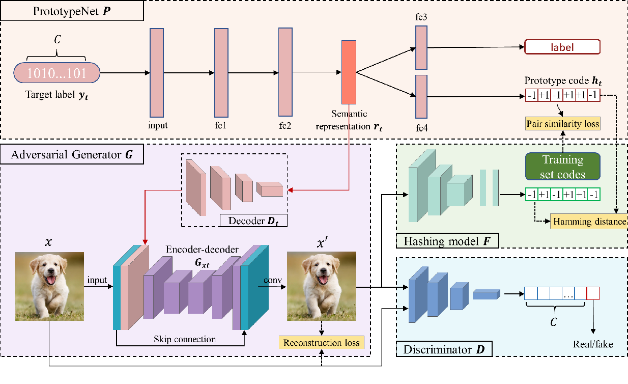Figure 1 for Prototype-supervised Adversarial Network for Targeted Attack of Deep Hashing