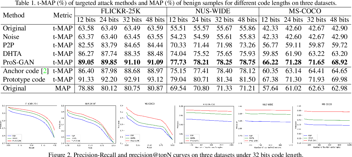 Figure 2 for Prototype-supervised Adversarial Network for Targeted Attack of Deep Hashing
