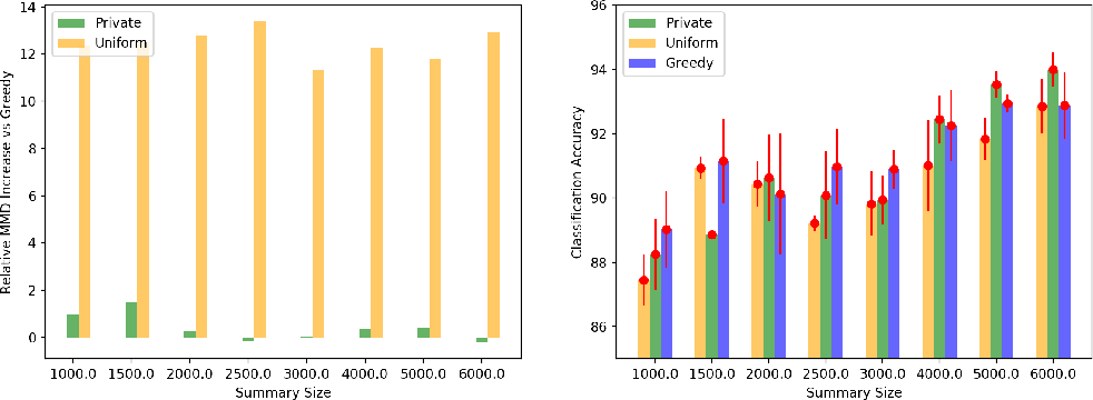 Figure 3 for Differentially Private Distributed Data Summarization under Covariate Shift