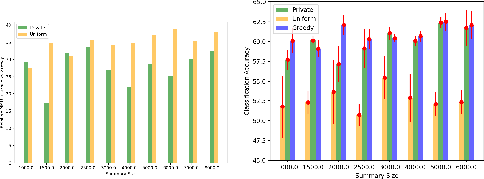 Figure 1 for Differentially Private Distributed Data Summarization under Covariate Shift