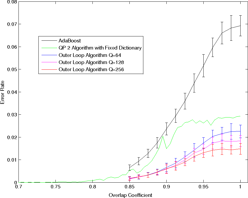 Figure 2 for Training a Large Scale Classifier with the Quantum Adiabatic Algorithm