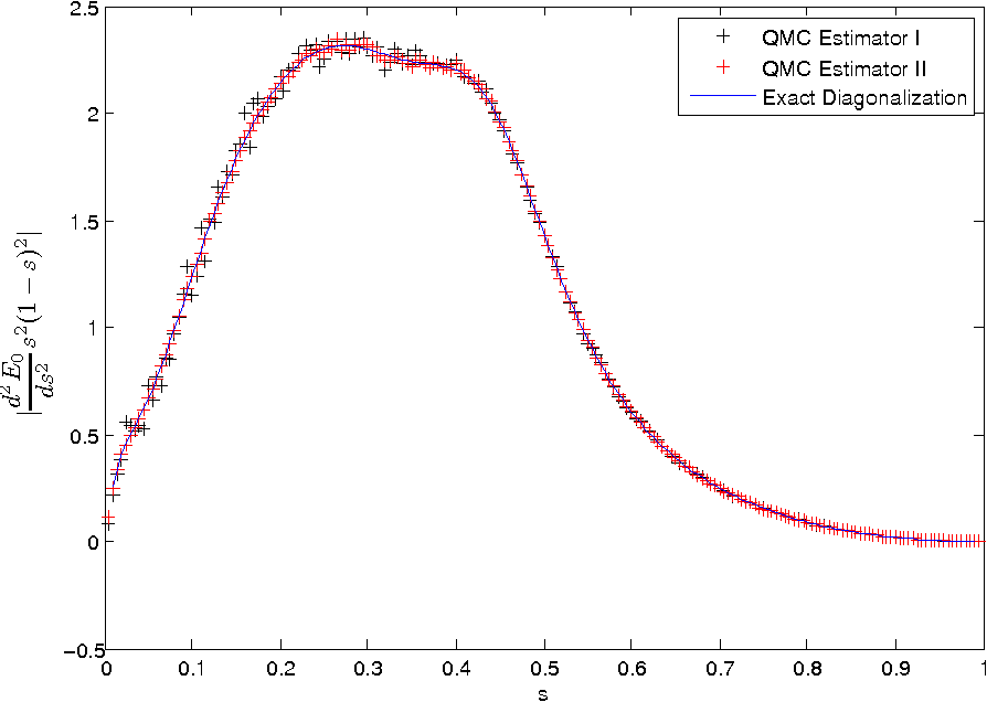 Figure 4 for Training a Large Scale Classifier with the Quantum Adiabatic Algorithm