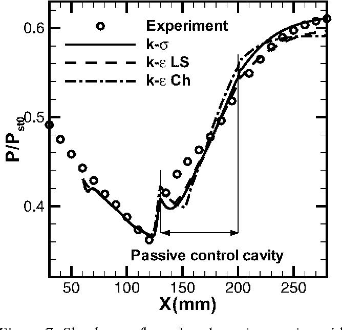 Figure 7: Shock wave/boundary layer interaction with passive control Computed and experimental wall pressure distribution