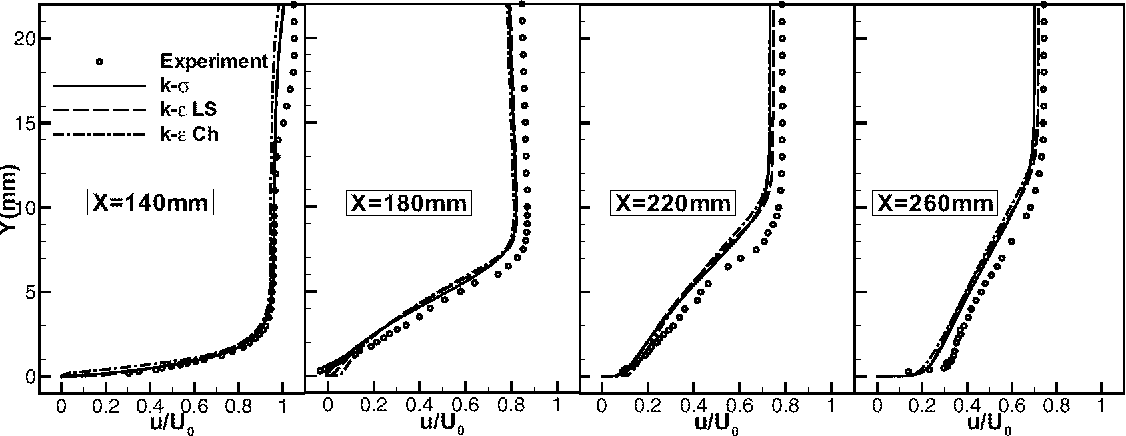 Figure 8: Shock wave/boundary layer interaction with passive control. Streamwise velocity profiles in the control region