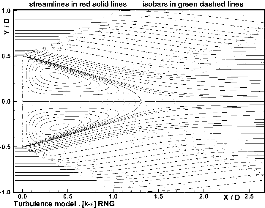 Figure 11: Base flow in supersonic flow (Mach = 2.45). Streamlines and pressure levels computed with a [k-t] model