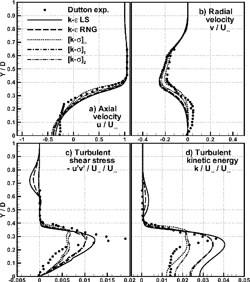 Figure 13: Base flow in supersonic flow (Mach = 2.45) Profiles at X / D = 0.63