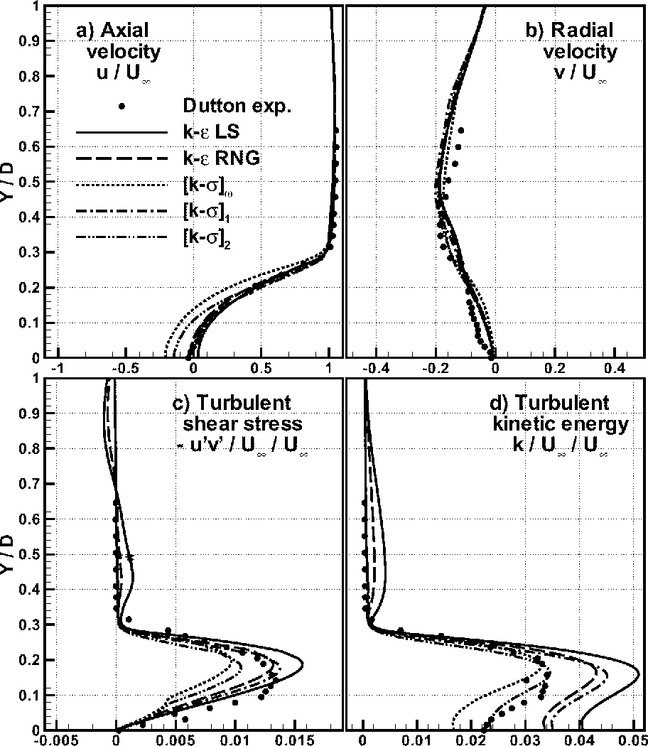 Figure 14: Base flow in supersonic flow (Mach = 2.45) Profiles atX/D = 1.26