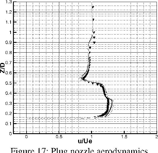 Figure 16: Plug nozzle aerodynamics Figure 17: Plug nozzle aerodynamics