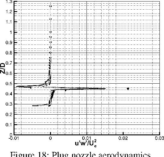 Figure 18: Plug nozzle aerodynamics. Figure 19: Plug nozzle aerodynamics.