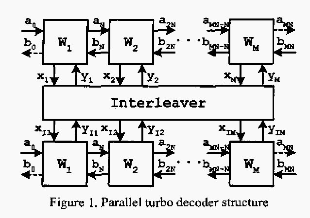 Figure 1. Parallel turbo decoder structure