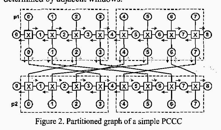 Figure 2. Partitioned graph of a simple PCCC