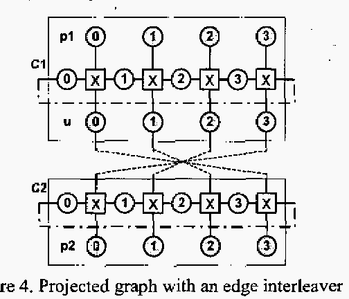 Figure 4. Projected graph with an edge interleaver