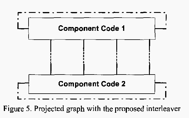 Figure 5. Projected graph with the proposed interleaver
