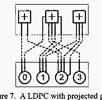 Figure 7. A LDPC with projected graph