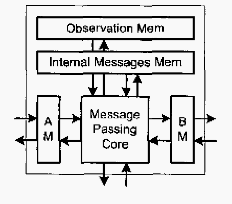 Figure 11. AM and BM denote the registers which contains border messages. The observation memory is loaded at the beginning of the decoding and remains intact until end. This memory may not be necessary for all window processors.